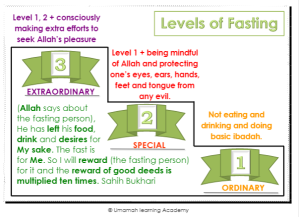 Levels of Fasting Filled Colored